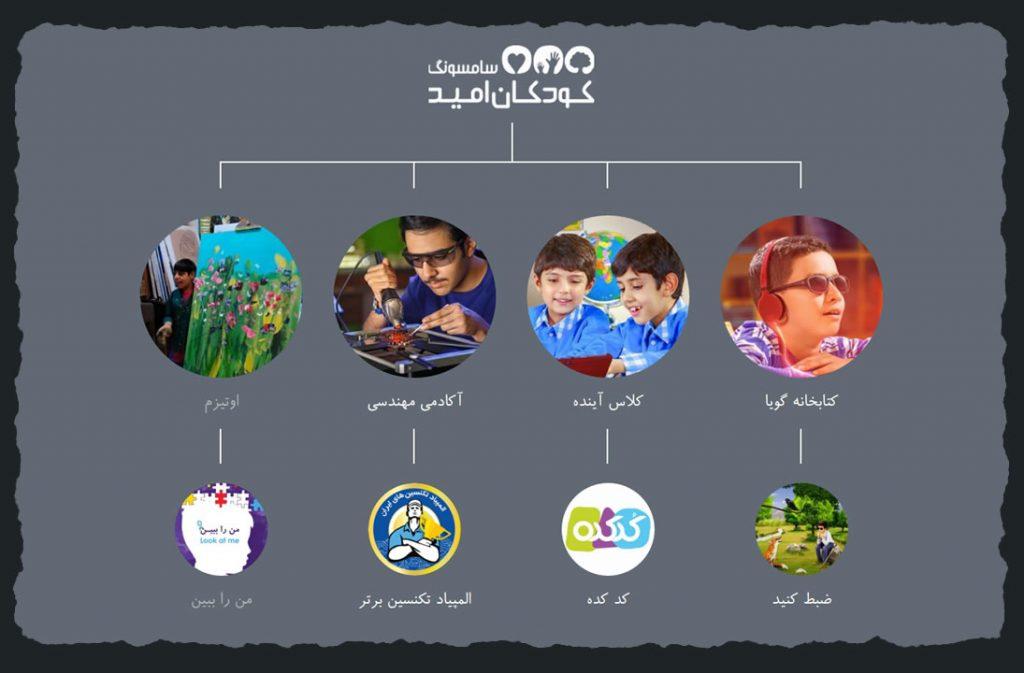 پیاده سازی وب سایت پروژه مسئولیت اجتماعی سامسونگ