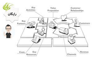 بیزینس مدل چیست
