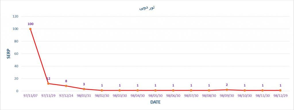 رتبه ی کلمه ی تور دبی