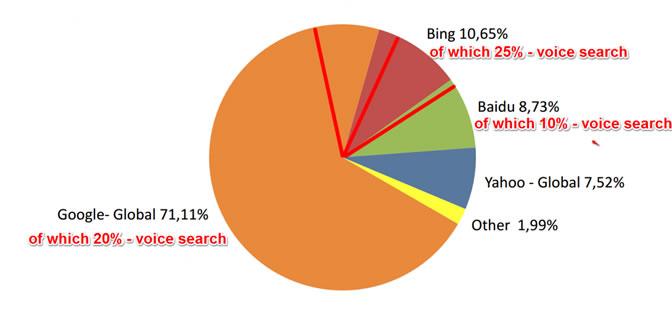 درصد جست و جوی صوتی